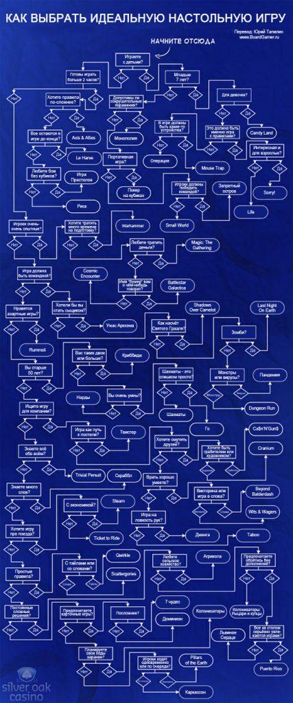 Как выбрать настольную игру