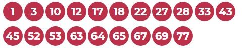 Удачные числа в кено